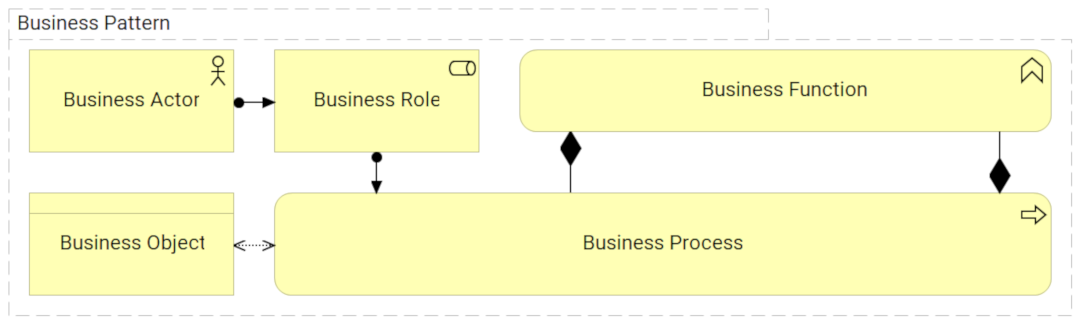 Business Pattern - pattern