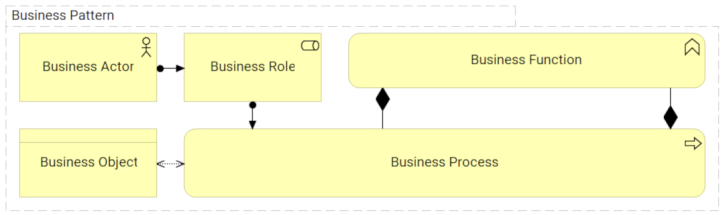 Business Pattern - pattern