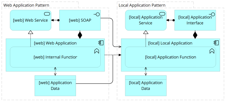 Application Pattern