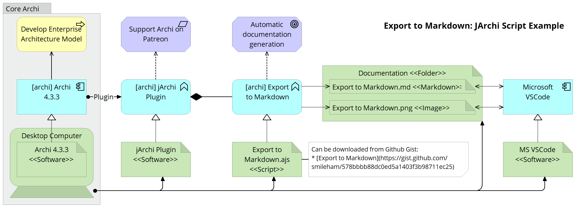Export to Markdown